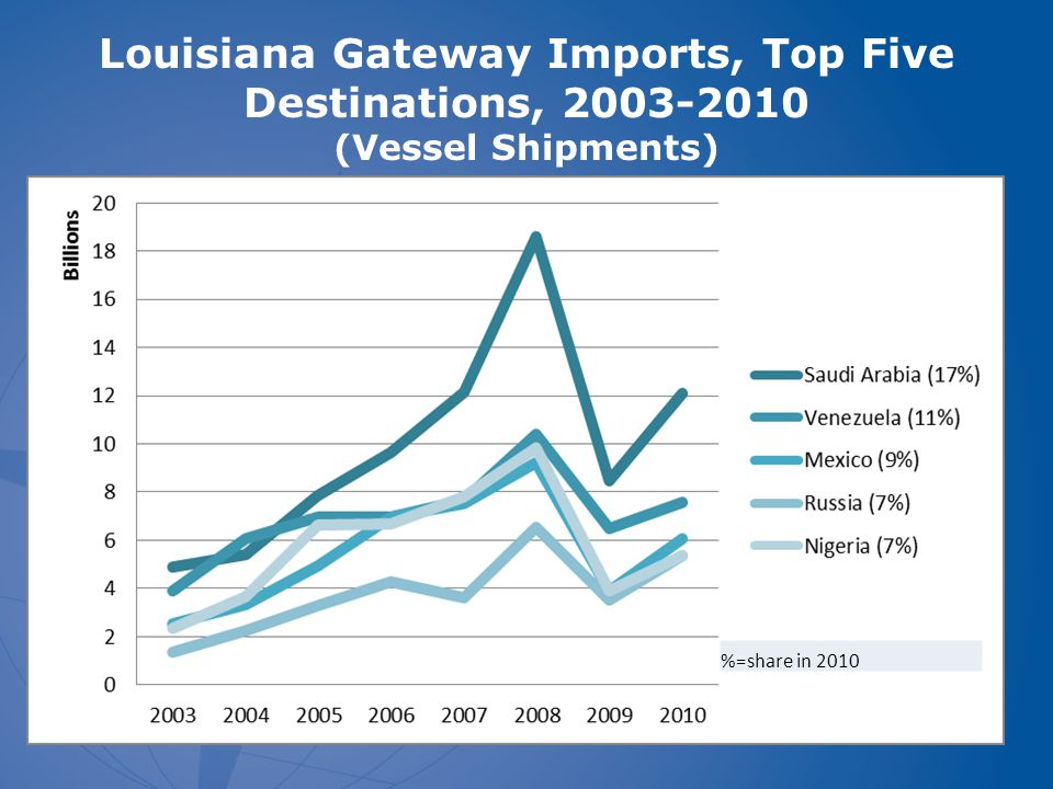Louisiana Gateway Imports, Top Five Destinations, 2003-2010 (Vessel Shipments) %=share in 2010