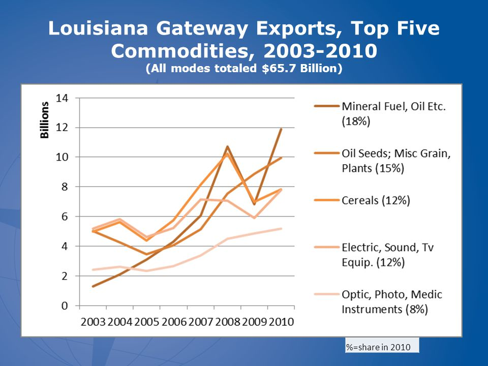 Louisiana Gateway Exports, Top Five Commodities, 2003-2010 (All modes totaled $65.7 Billion) %=share in 2010