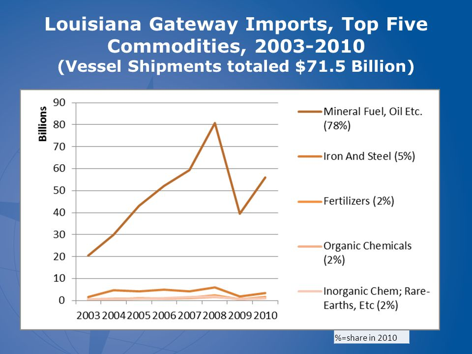 Louisiana Gateway Imports, Top Five Commodities, 2003-2010 (Vessel Shipments totaled $71.5 Billion) %=share in 2010