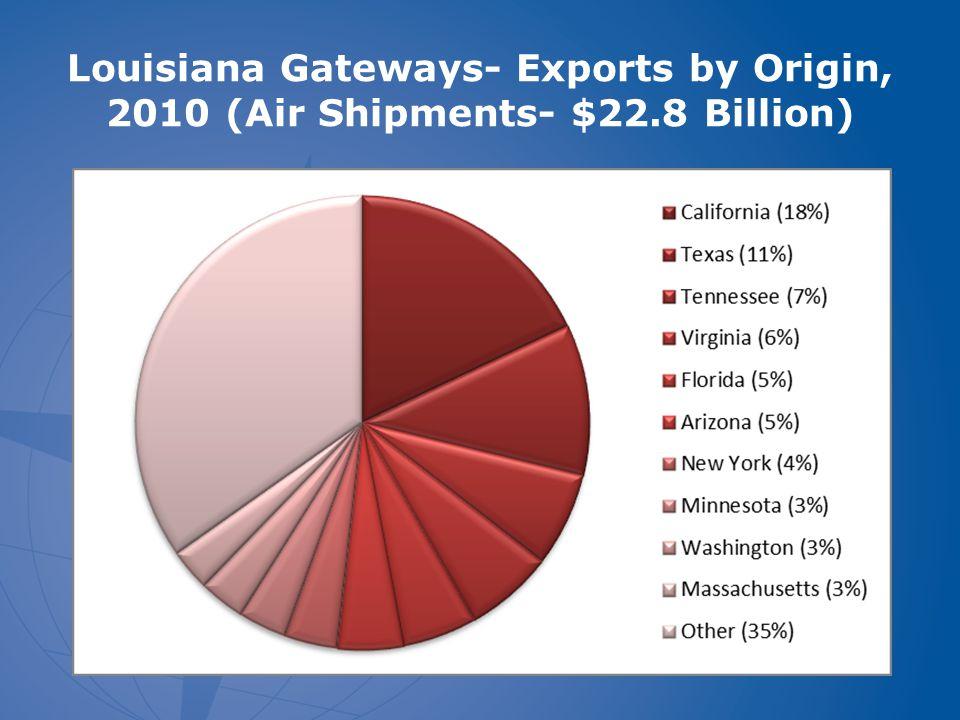 Louisiana Gateways- Exports by Origin, 2010 (Air Shipments- $22.8 Billion)