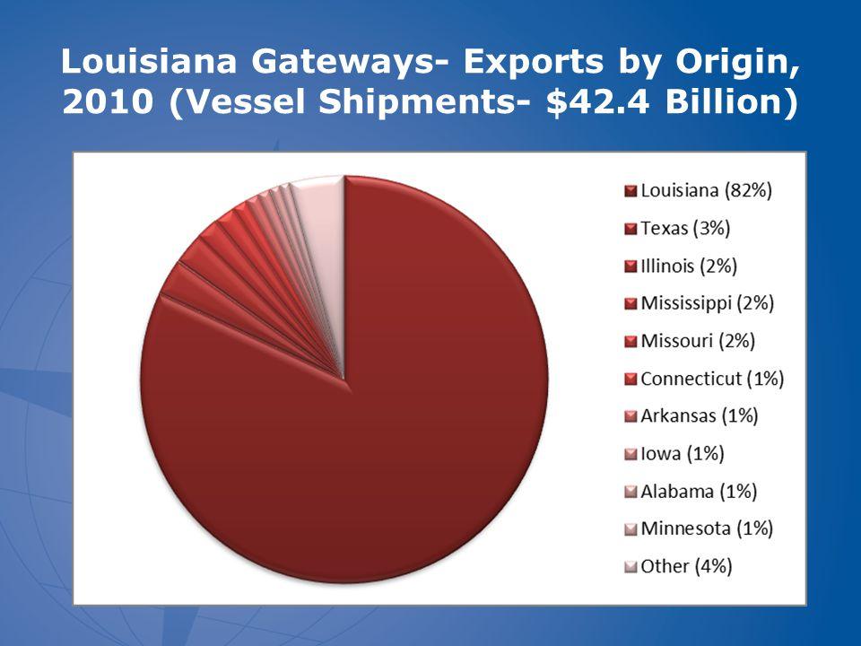 Louisiana Gateways- Exports by Origin, 2010 (Vessel Shipments- $42.4 Billion)