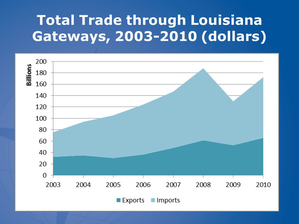 Louisiana Gateway Imports, Top Five Commodities, 2003-2010 (All modes totaled $107 Billion) %=share in 2010