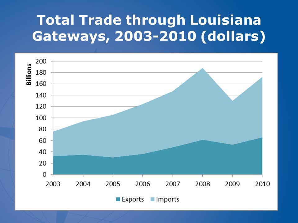 Total Trade through Louisiana Gateways, 2003-2010 (dollars)