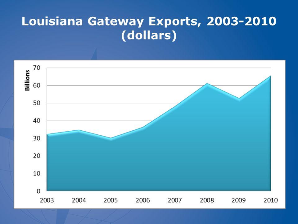 Louisiana Gateways- Exports by Origin, 2010 (All modes- $65.7 Billion)