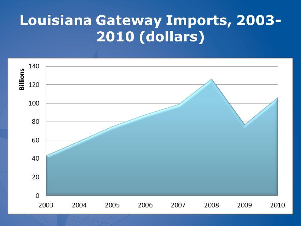 Louisiana Gateway Imports, 2003- 2010 (dollars)