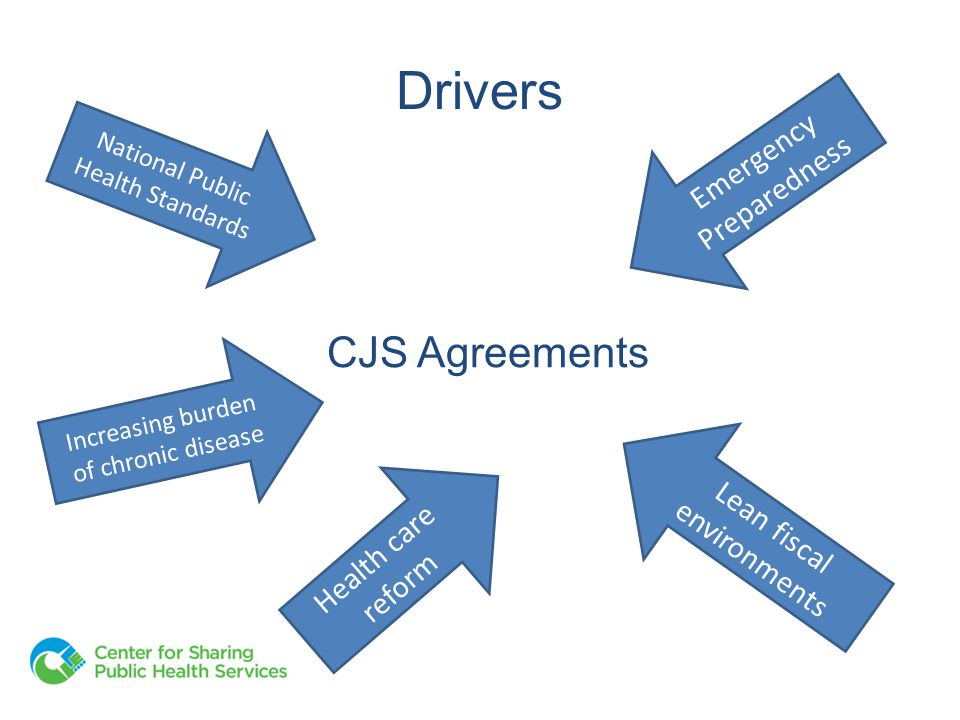 Overview of this Session Identify known factors for success for CJS projects Propose a new framework for thinking about CJS initiatives Provide contextual reference – why does it matter?