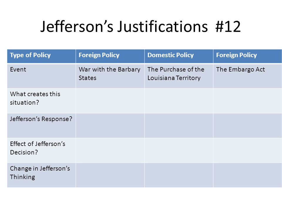 Jefferson's Justifications #12 Type of PolicyForeign PolicyDomestic PolicyForeign Policy EventWar with the Barbary States The Purchase of the Louisian