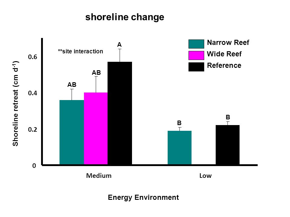 0 0.2 0.4 0.6 MediumLow Shoreline retreat (cm d -1 ) Narrow Reef Wide Reef Reference AB A B B Energy Environment shoreline change **site interaction
