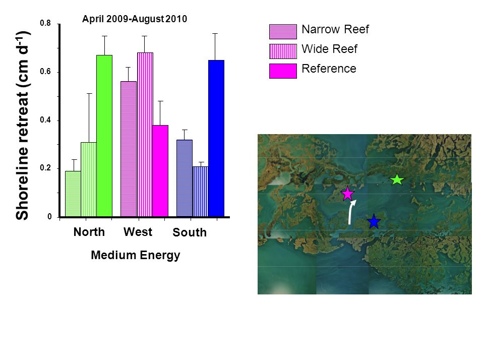 0 0.2 0.4 0.6 0.8 Medium Energy NorthWest South Narrow Reef Wide Reef Reference Shoreline retreat (cm d -1 ) Gulf of Mexico April 2009-August 2010