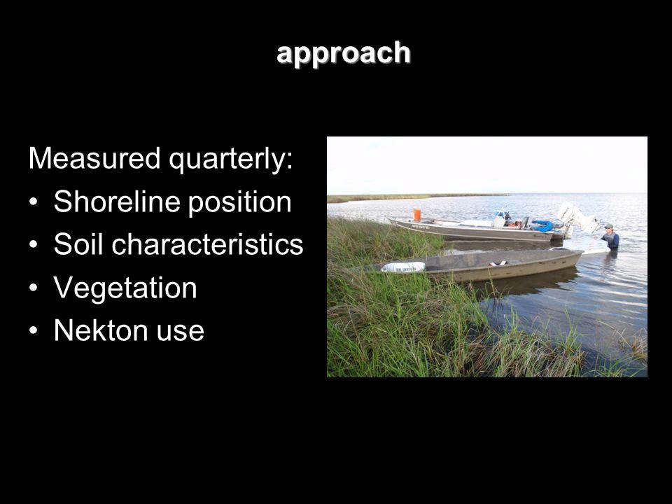 Measured quarterly: Shoreline position Soil characteristics Vegetation Nekton use approach