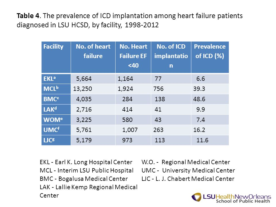 Table 4. The prevalence of ICD implantation among heart failure patients diagnosed in LSU HCSD, by facility, 1998-2012 EKL - Earl K. Long Hospital Cen