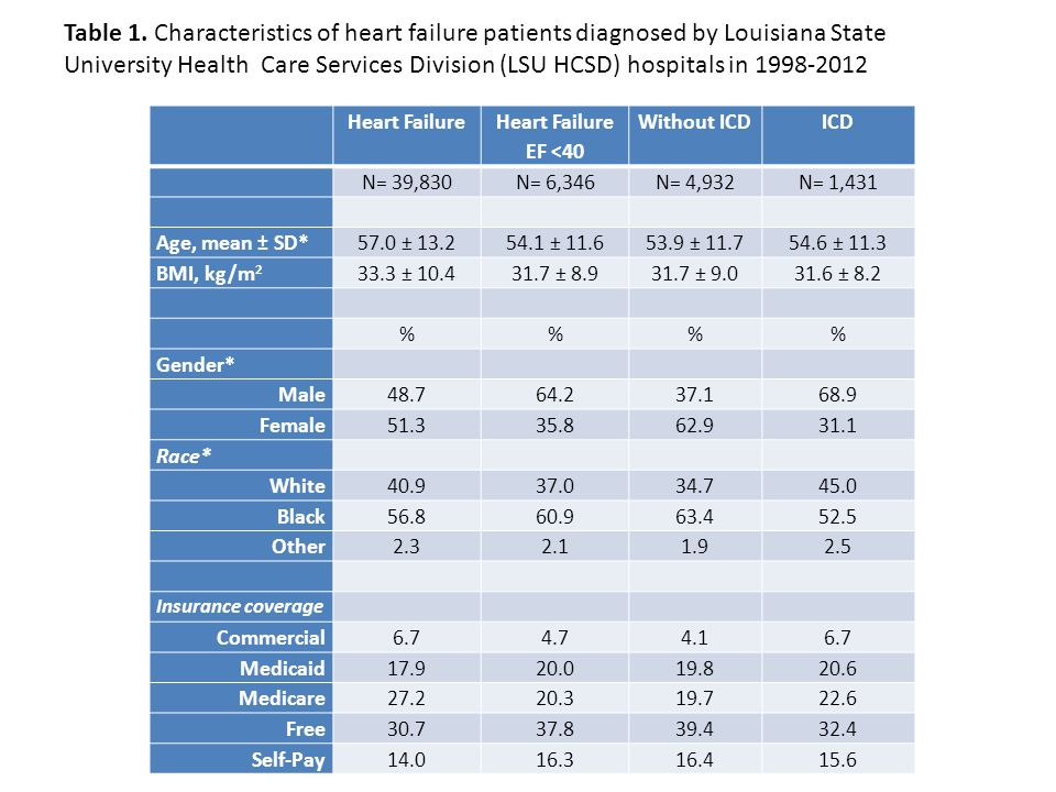 Table 1. Characteristics of heart failure patients diagnosed by Louisiana State University Health Care Services Division (LSU HCSD) hospitals in 1998-