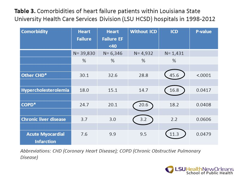 Table 3. Comorbidities of heart failure patients within Louisiana State University Health Care Services Division (LSU HCSD) hospitals in 1998-2012 Com