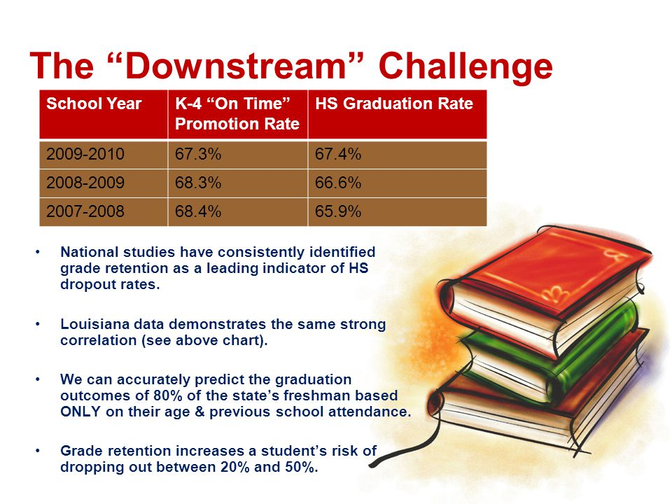 The Downstream Challenge School YearK-4 On Time Promotion Rate HS Graduation Rate 2009-201067.3%67.4% 2008-200968.3%66.6% 2007-200868.4%65.9% National studies have consistently identified grade retention as a leading indicator of HS dropout rates.