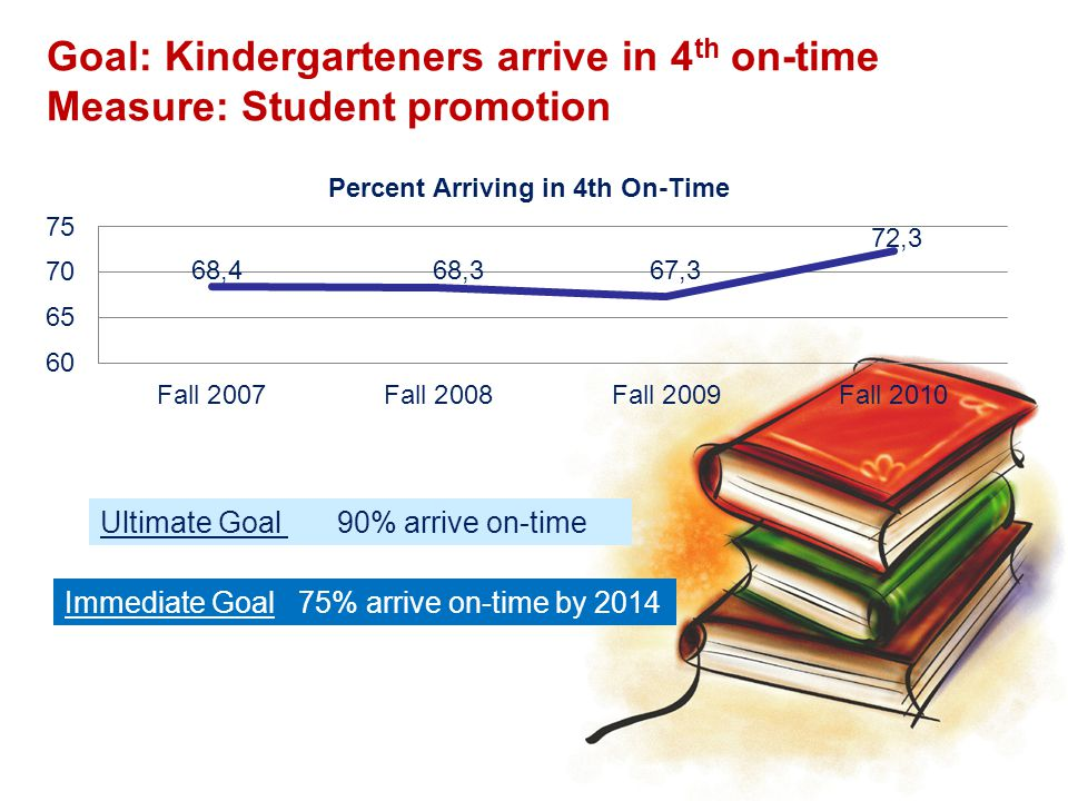 12,763 Students did not make it to 4 th grade on time in 2010-2011 Of those:  5,068 retained in Kindergarten  4,612 retained in First Grade  1,950 retained in Second Grade  1,133 retain in Third Grade