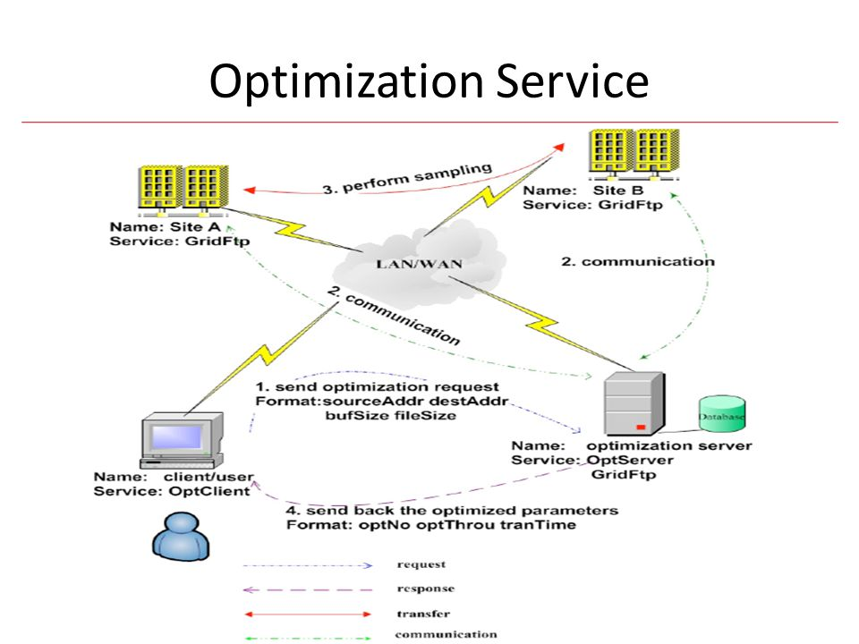 End-to-end Problem In a typical system, the end-to-end throughput depends on the following factors: