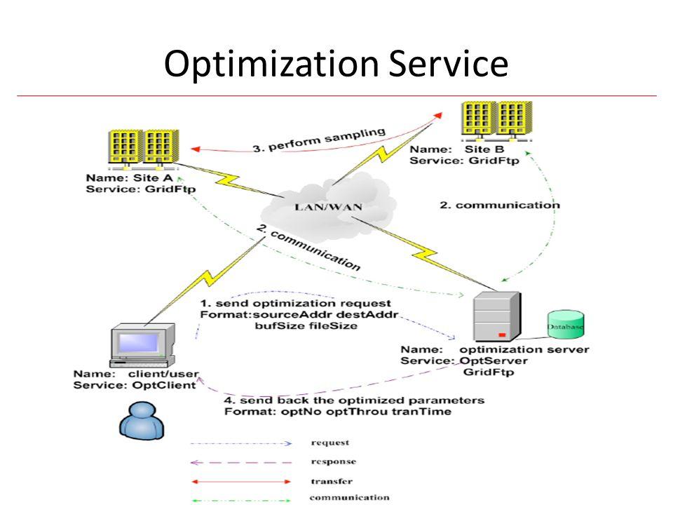 Optimization Service