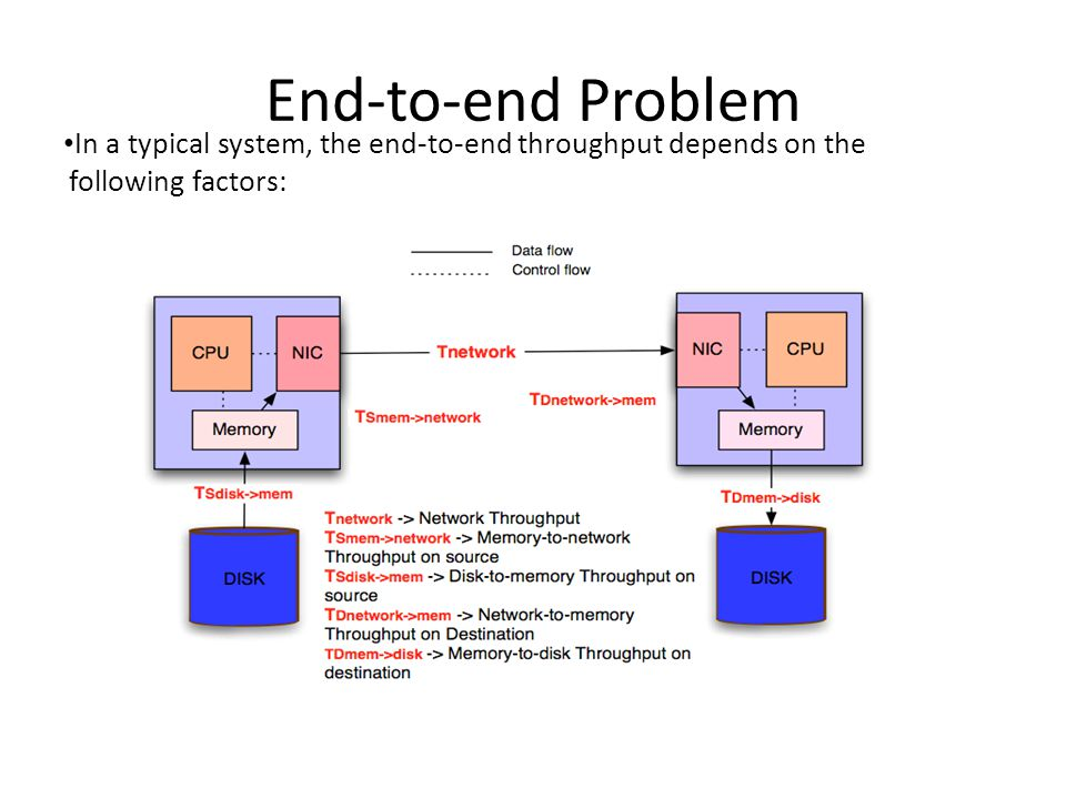End-to-end Optimization To optimize the total throughput T opt, each term must be optimized