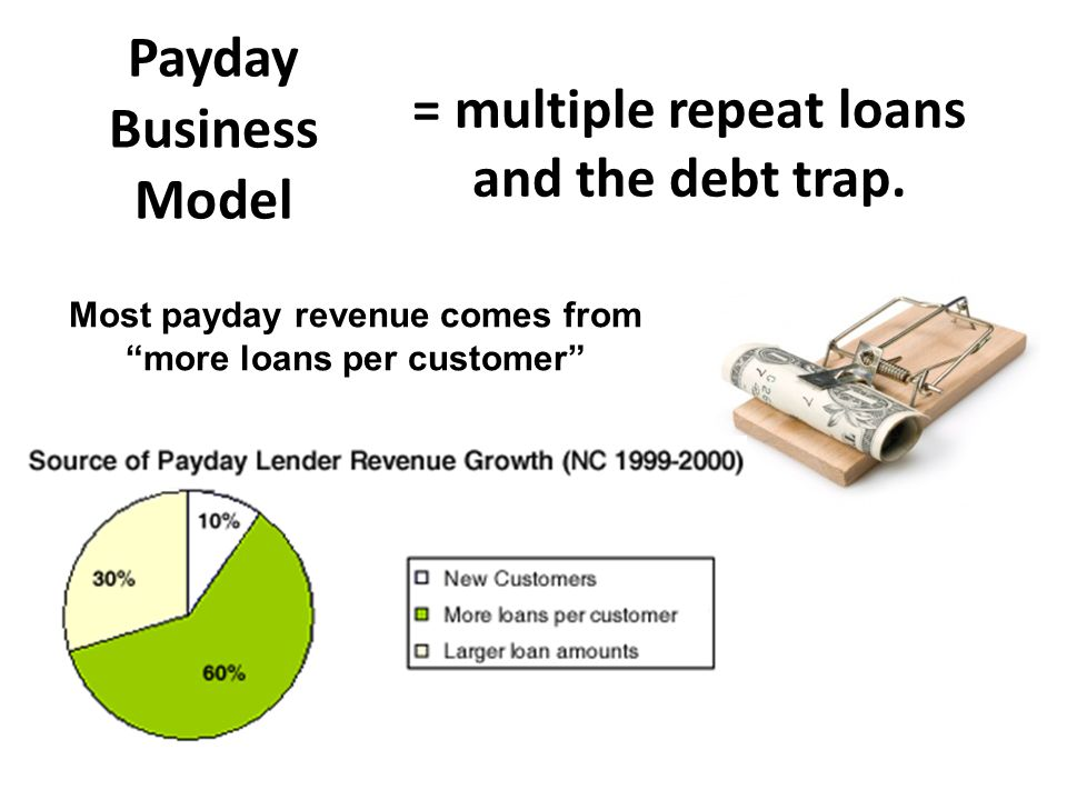 Payday Business Model = multiple repeat loans and the debt trap.