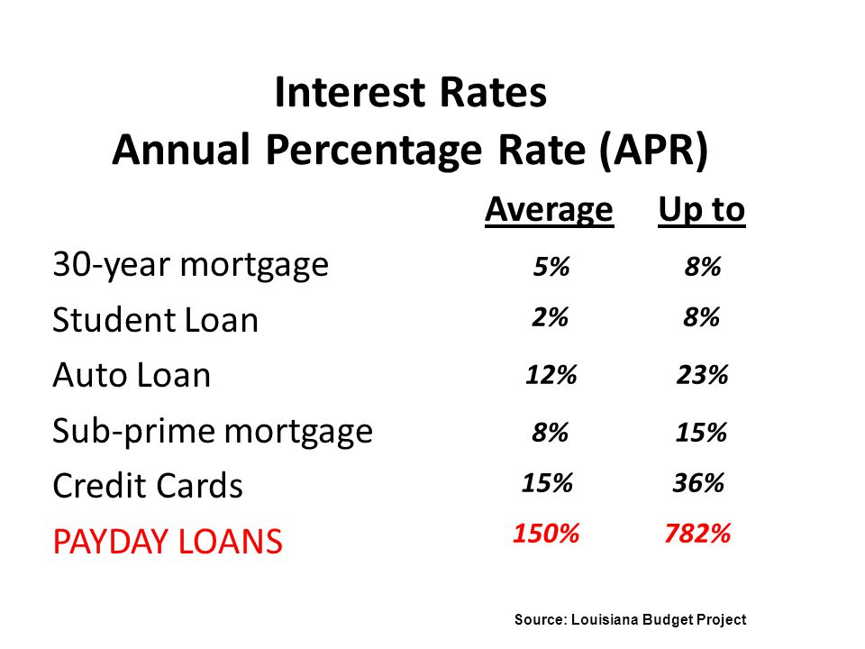 Interest Rates Annual Percentage Rate (APR) AverageUp to 30-year mortgage Student Loan Auto Loan Sub-prime mortgage Credit Cards PAYDAY LOANS 5% 2% 12% 8% 15% 150% 8% 23% 15% 36% 782% Source: Louisiana Budget Project