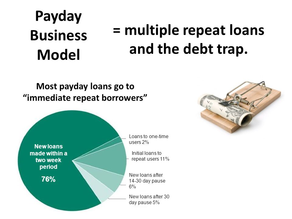 = multiple repeat loans and the debt trap.