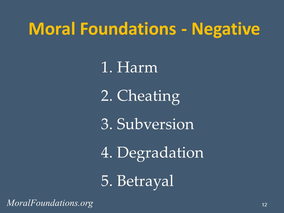 12 1.Harm 2.Cheating 3.Subversion 4.Degradation 5.Betrayal Moral Foundations - Negative MoralFoundations.org