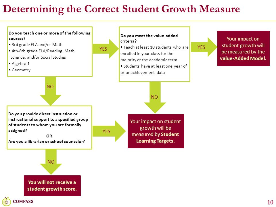 10 Determining the Correct Student Growth Measure Do you teach one or more of the following courses?  3rd grade ELA and/or Math  4th-8th grade ELA/R