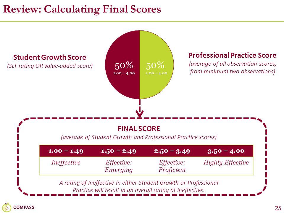 25 Review: Calculating Final Scores 1.00 – 1.491.50 – 2.492.50 – 3.493.50 – 4.00 IneffectiveEffective: Emerging Effective: Proficient Highly Effective