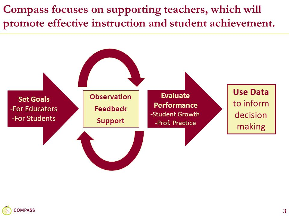3 Compass focuses on supporting teachers, which will promote effective instruction and student achievement. Set Goals -For Educators -For Students Eva