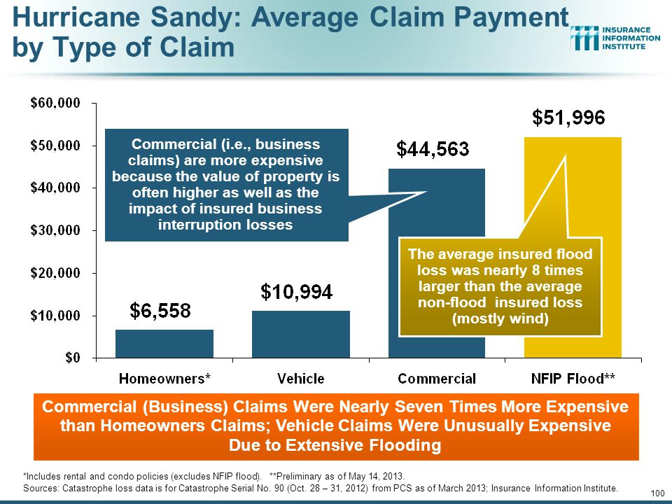 Hurricane Sandy: Loss Distribution by Commercial/Personal Lines and Reinsurance vs.