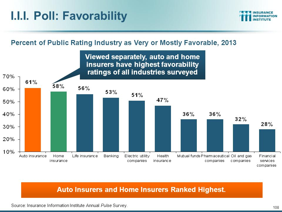 Public Opinion Survey 107 Industry Favorability Ratings Policy Forms & Disclosure Disaster Preparedness 12/01/09 - 9pm 107