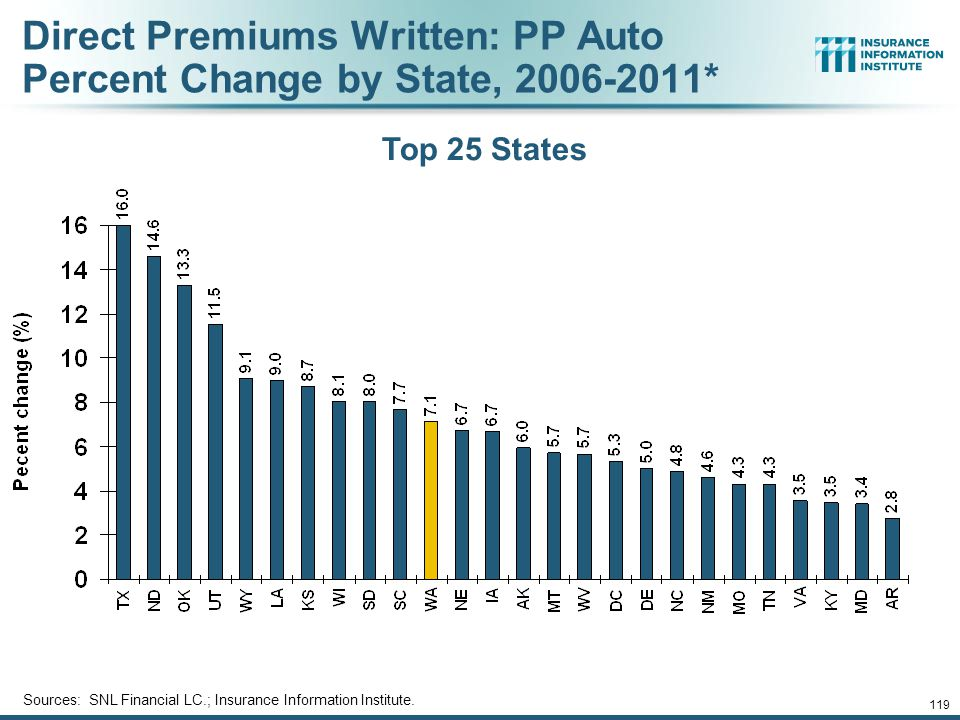 118 Direct Premiums Written: Total P/C Percent Change by State, 2006-2011* Bottom 25 States States with the poorest performing economies also produced the most negative net change in premiums of the past 5 years Sources: SNL Financial LC.; Insurance Information Institute.