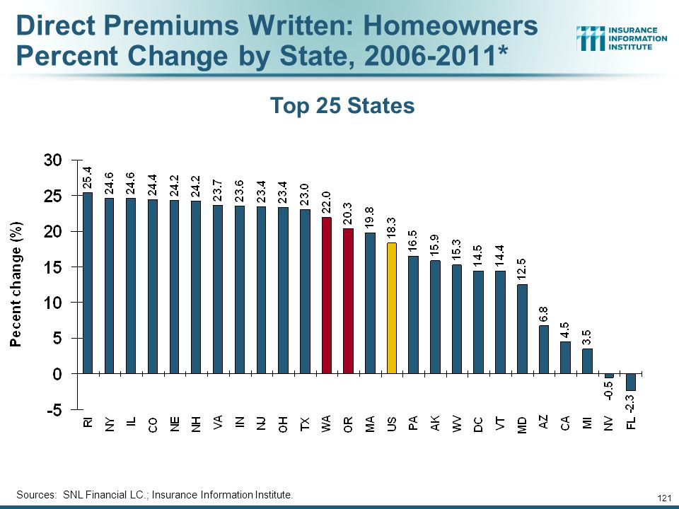120 Direct Premiums Written: PP Auto Percent Change by State, 2006-2011* Bottom 25 States States with the poorest performing economies also produced the most negative net change in premiums of the past 5 years Sources: SNL Financial LC.; Insurance Information Institute.