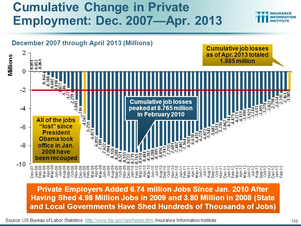 Monthly Change in Private Employment January 2007 through Apr.