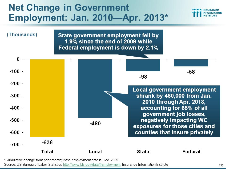Cumulative Change in Government Employment: Jan. 2010—Apr.