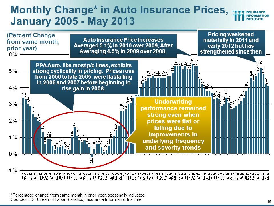 12/01/09 - 9pmeSlide – P6466 – The Financial Crisis and the Future of the P/C 14 Monthly Change* in Auto Insurance Prices, 1991–2013* *Percentage change from same month in prior year; through May 2013; seasonally adjusted Note: Recessions indicated by gray shaded columns.