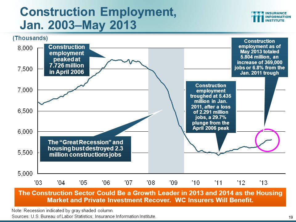12/01/09 - 9pmeSlide – P6466 – The Financial Crisis and the Future of the P/C 18 Construction Employment, Jan.