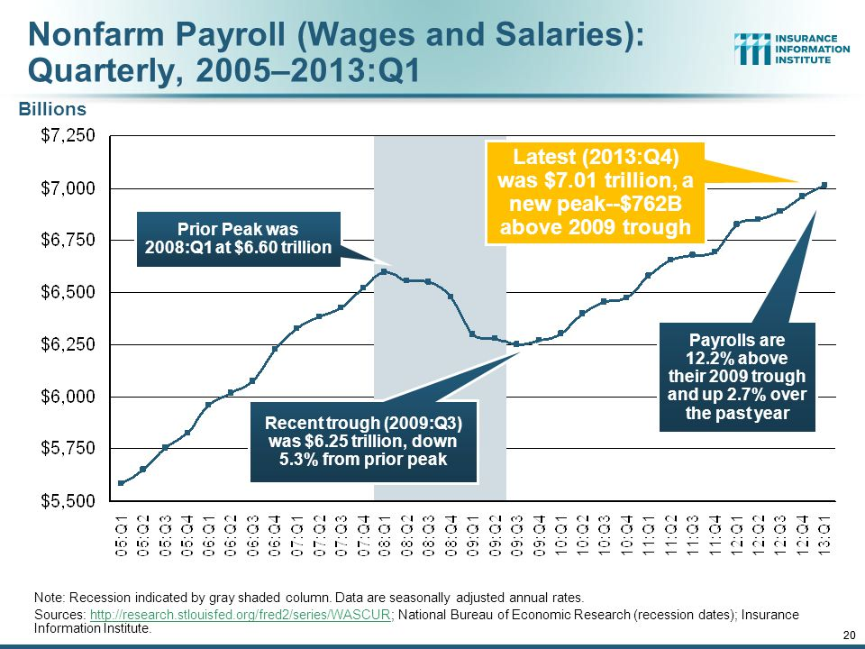 12/01/09 - 9pmeSlide – P6466 – The Financial Crisis and the Future of the P/C 19 Construction Employment, Jan.