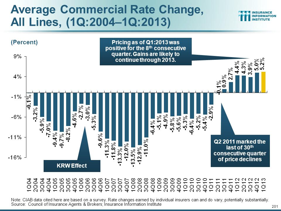 12/01/09 - 9pmeSlide – P6466 – The Financial Crisis and the Future of the P/C 200 Growth in Net Written Premium by Segment, 2012 vs.