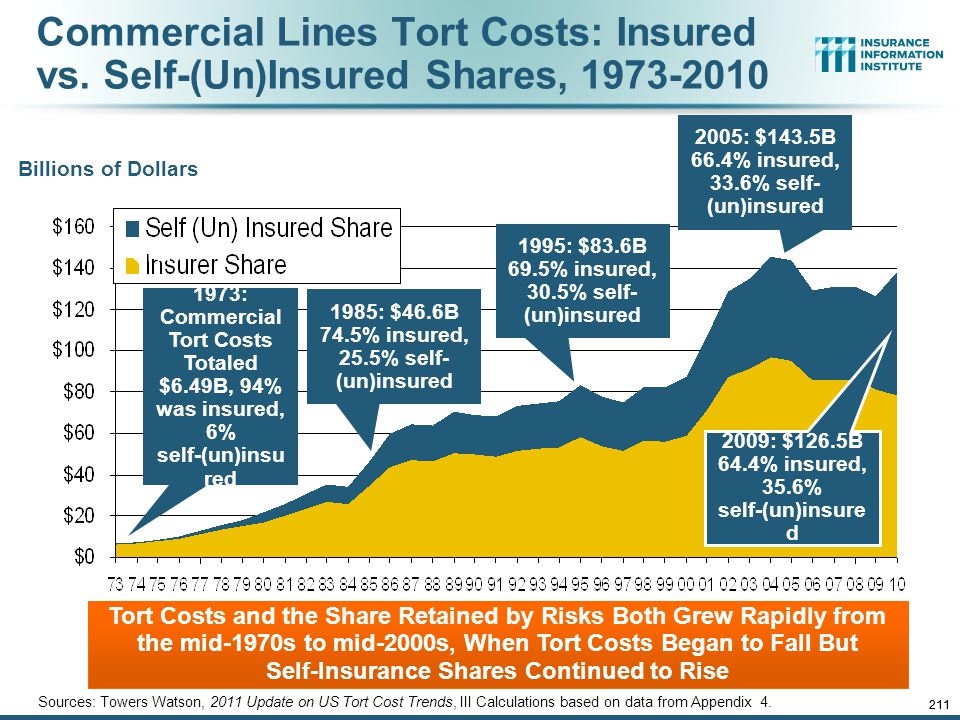 12/01/09 - 9pm 210 Over the Last Three Decades, Total Tort Costs as a % of GDP Appear Somewhat Cyclical, 1980-2013E ($ Billions) Sources: Towers Watson, 2011 Update on US Tort Cost Trends, Appendix 1A Tort costs in dollar terms have remained high but relatively stable since the mid-2000s., but are down substantially as a share of GDP Deepwater Horizon Spike in 2010 1.68% of GDP in 2013 2.21% of GDP in 2003 = pre-tort reform peak