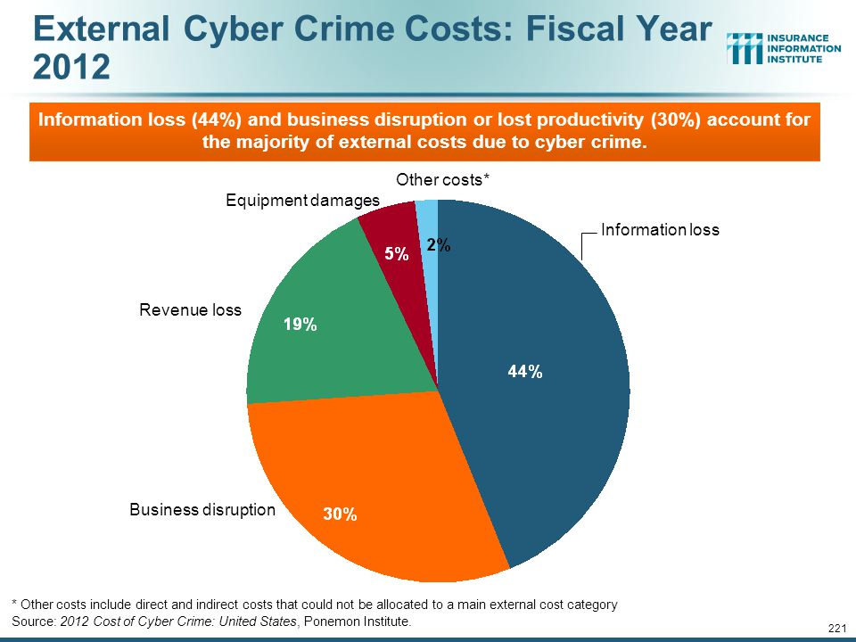 220 The Most Costly Cyber Crimes, Fiscal Year 2012 Source: 2012 Cost of Cyber Crime: United States, Ponemon Institute.