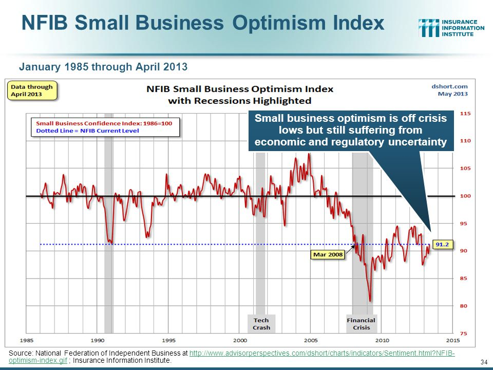 12/01/09 - 9pmeSlide – P6466 – The Financial Crisis and the Future of the P/C 33 Private Sector Business Starts, 1993:Q2 – 2012:Q3* Business Starts Were Down Nearly 20% in the Recession, Holding Back Most Types of Commercial Insurance Exposure, But Are Recovering Slowly * Data through Sep.