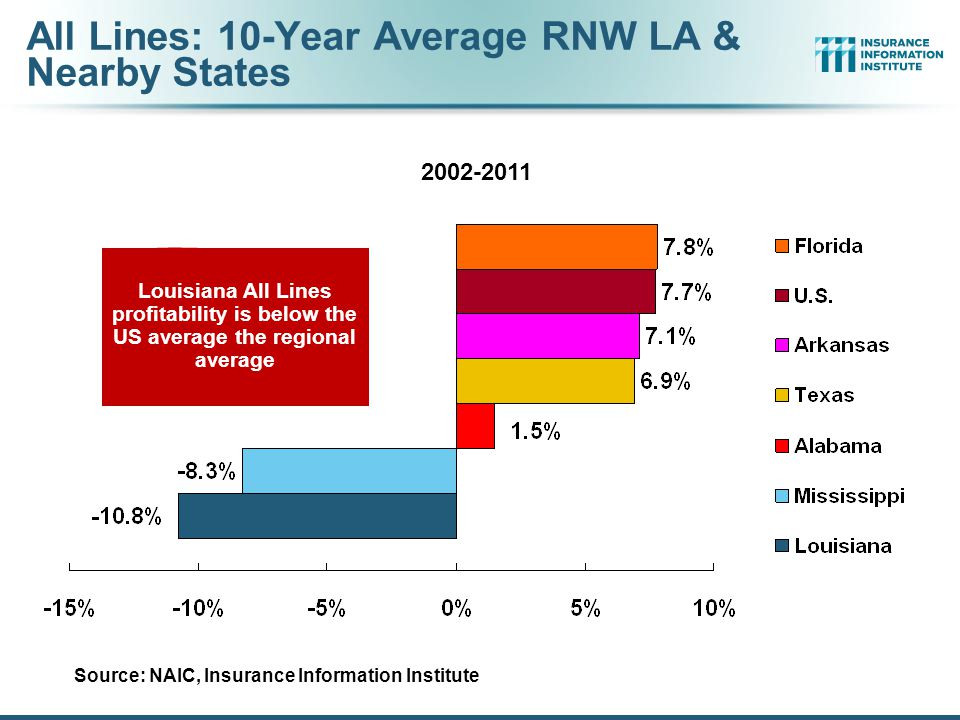 41 RNW Homeowners: LA vs. U.S., 2002-2011 Sources: NAIC.