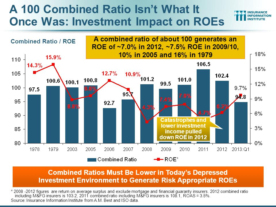 A 100 Combined Ratio Isn't What It Once Was: Investment Impact on ROEs Combined Ratio / ROE * 2008 -2012 figures are return on average surplus and exclude mortgage and financial guaranty insurers.