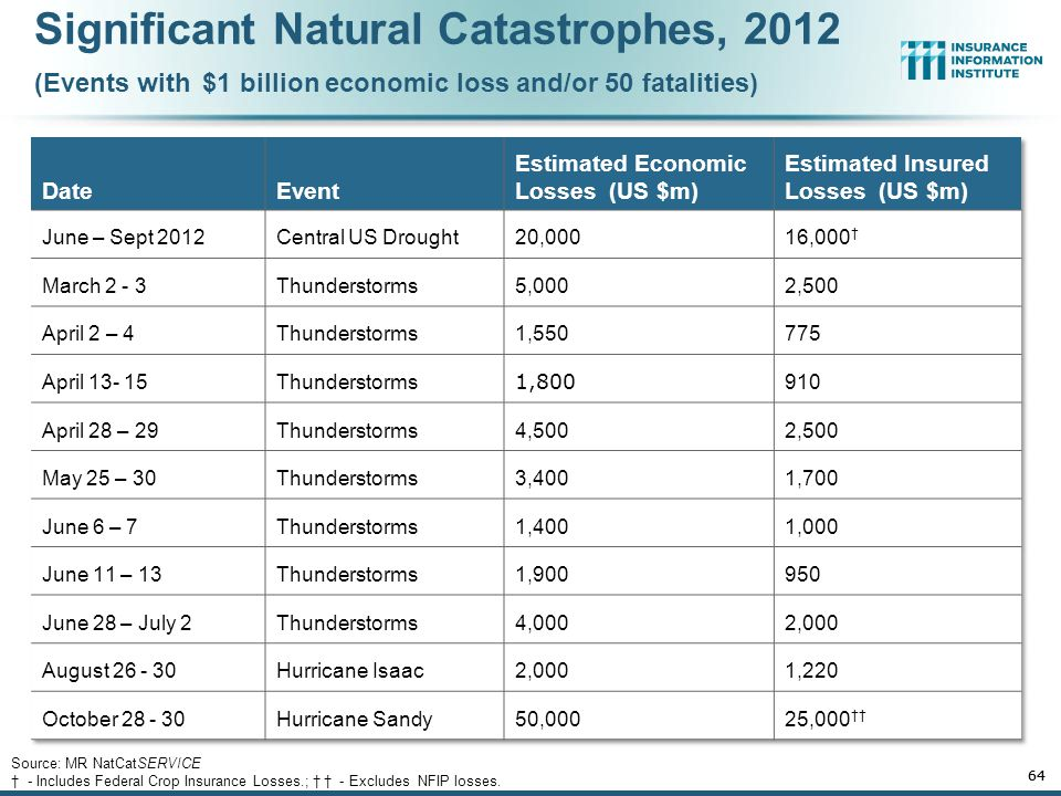 Natural Disaster Losses in the United States: 2012 63 Source: MR NatCatSERVICE † - Includes Federal Crop Insurance Losses.