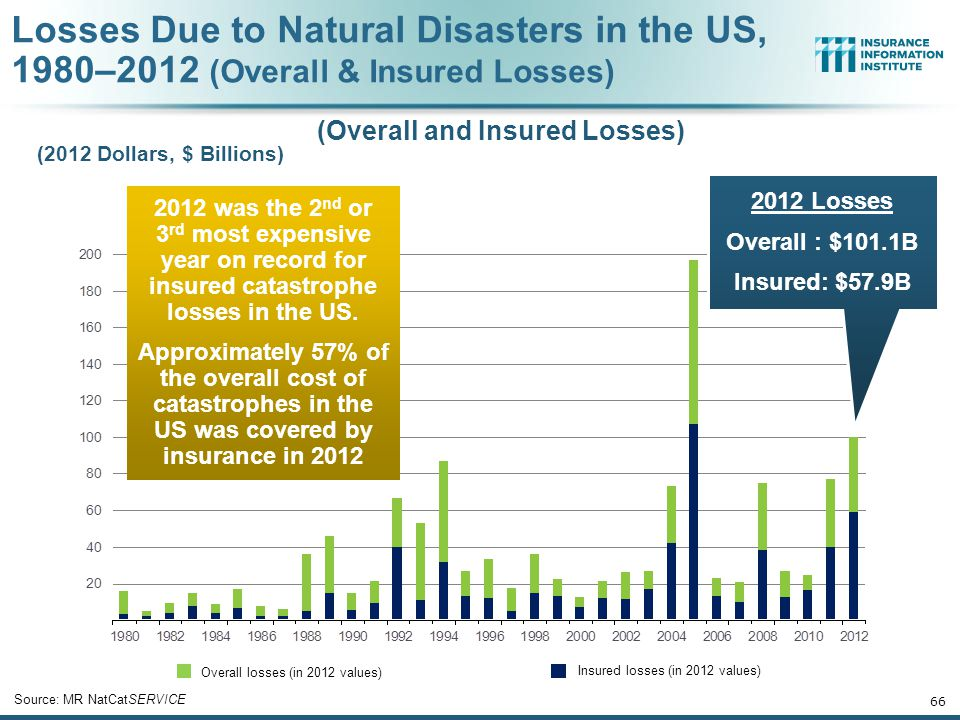 Number Geophysical (earthquake, tsunami, volcanic activity) Climatological (temperature extremes, drought, wildfire) Meteorological (storm) Hydrological (flood, mass movement) Natural Disasters in the United States, 1980 – 2012 Number of Events (Annual Totals 1980 – 2012) Source: MR NatCatSERVICE 65 41 19 121 3 There were 184 natural disaster events in the US in 2012