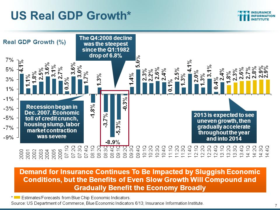 7 US Real GDP Growth* *Estimates/Forecasts from Blue Chip Economic Indicators.