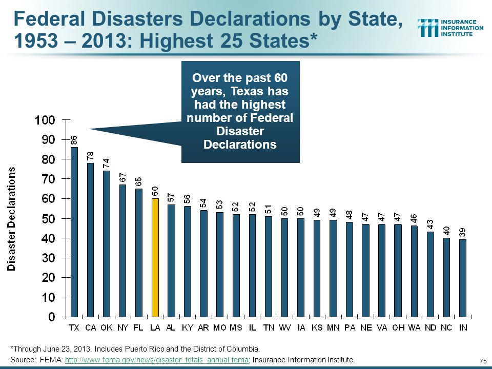 Number of Federal Disaster Declarations, 1953-2013* *Through June 23, 2013.