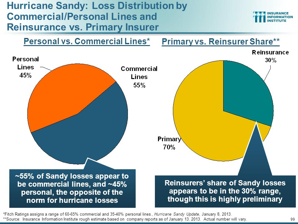Hurricane Sandy Estimated 250,500 vehicle claims $2.729 billion in insured losses.