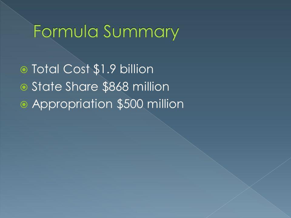 Total Cost $1.9 billion  State Share $868 million  Appropriation $500 million